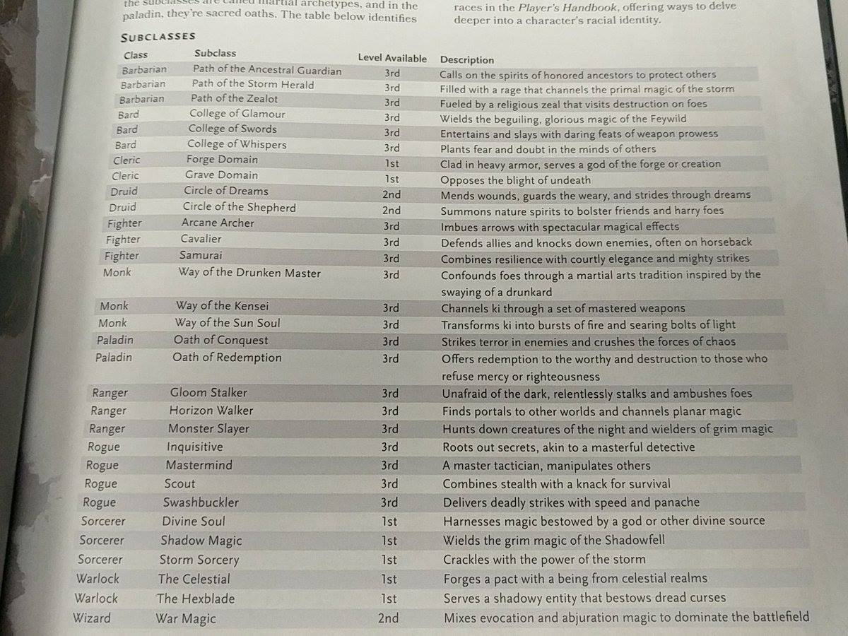 The list of upcoming subclasses from the Xanathar guide - General